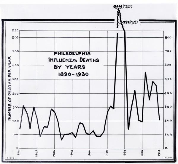 Influenza-Graph-1890-1930-30247-0-corrected-72dpi
